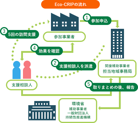 Eco-CRIPの流れの図