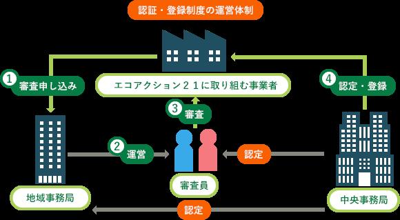 認証・登録制度の運営体制の図